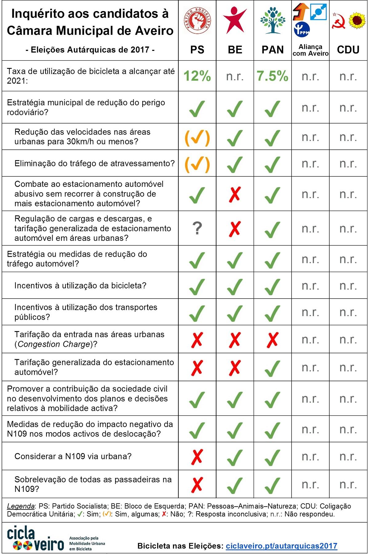 Resultados do inquérito aos candidatos à Câmara Municipal de Aveiro